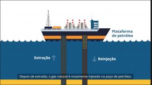 Reinjeção de gás natural: como funciona e quais benefícios